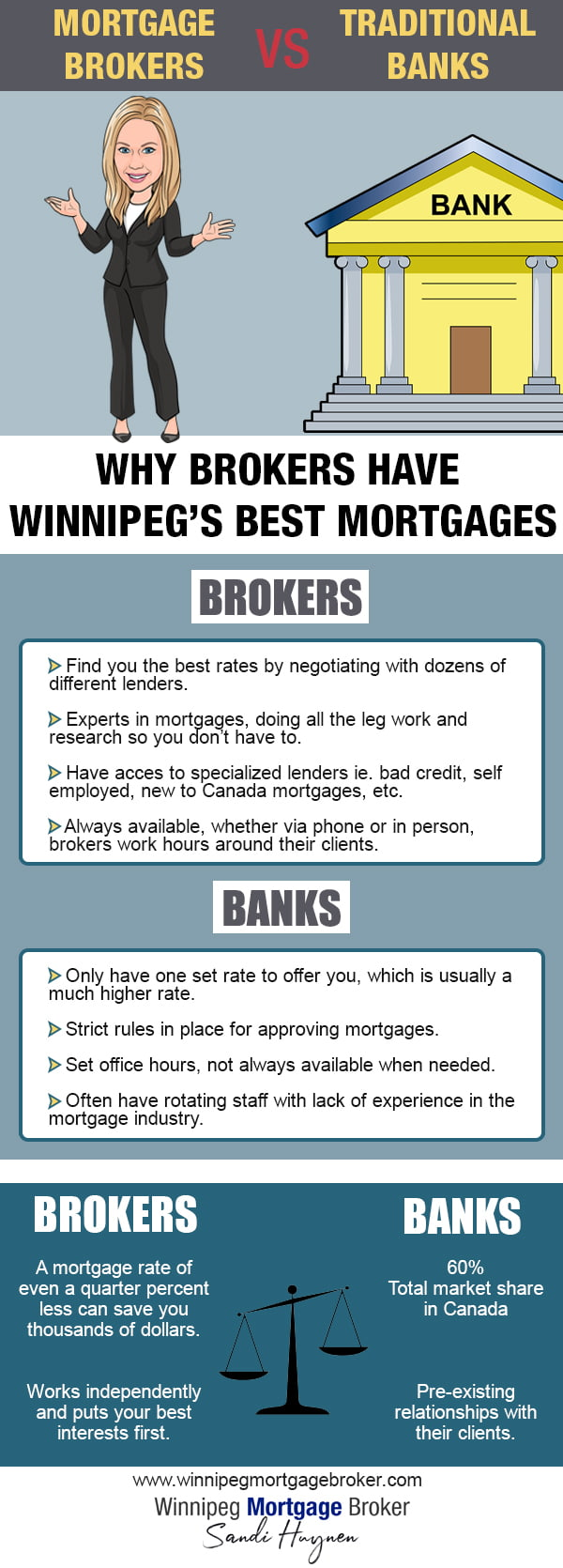 winnipeg mortgage brokers vs banks infographic